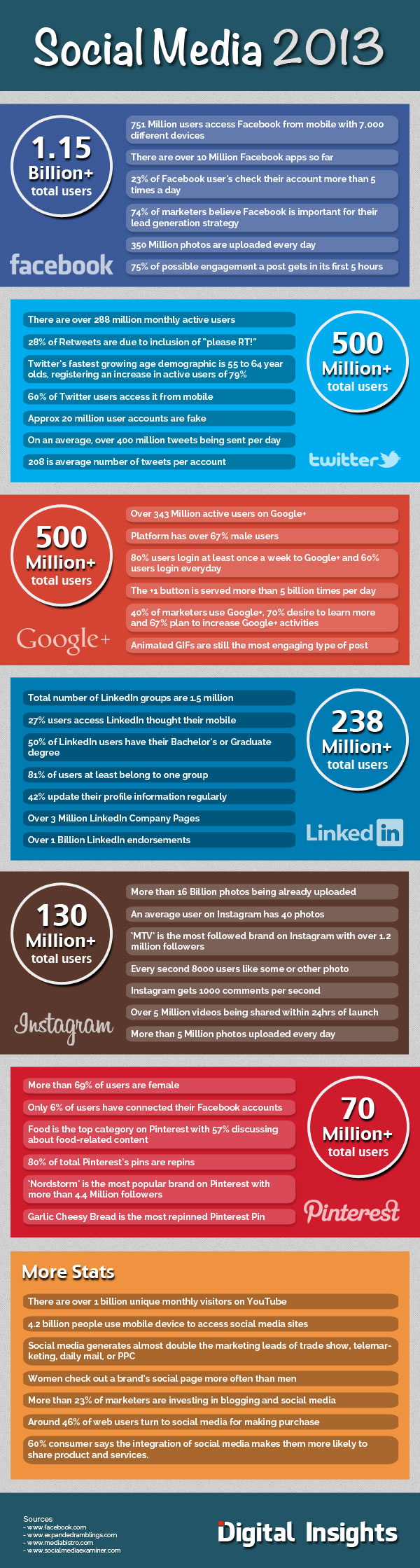 """Digital Insights """"Social Media 2013"""" Infographic"""